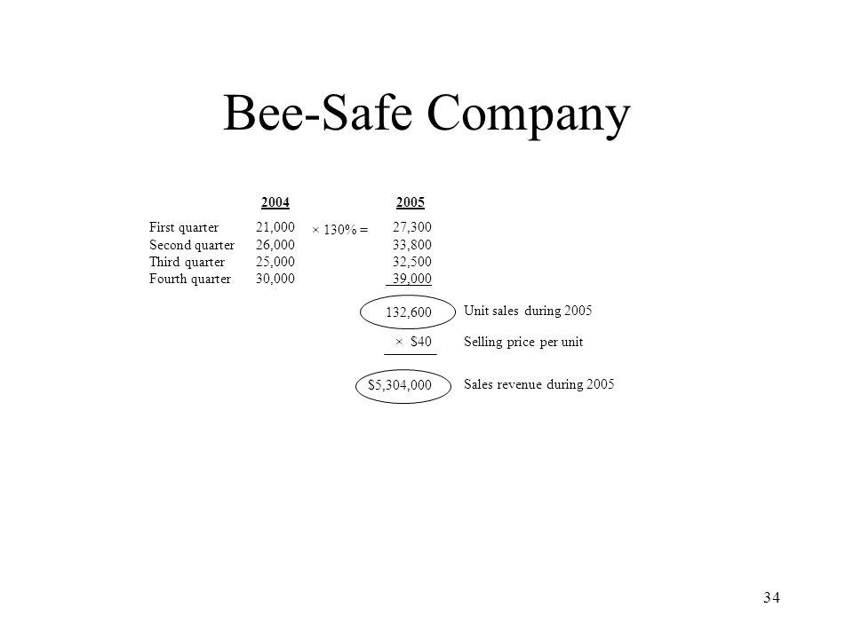 Bee-Safe Company 2004 2005 First quarter Second quarter Third quarter