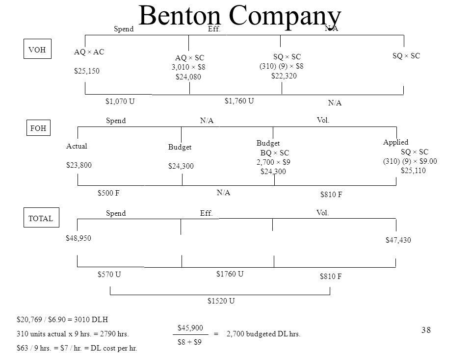 Benton Company Spend Eff. N/A VOH AQ × AC $25,150 SQ × SC AQ × SC