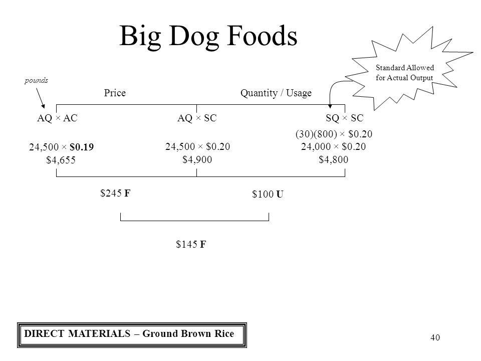 Big Dog Foods Price Quantity / Usage AQ × AC AQ × SC SQ × SC