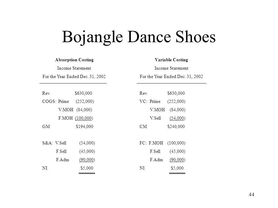 Bojangle Dance Shoes Absorption Costing Income Statement