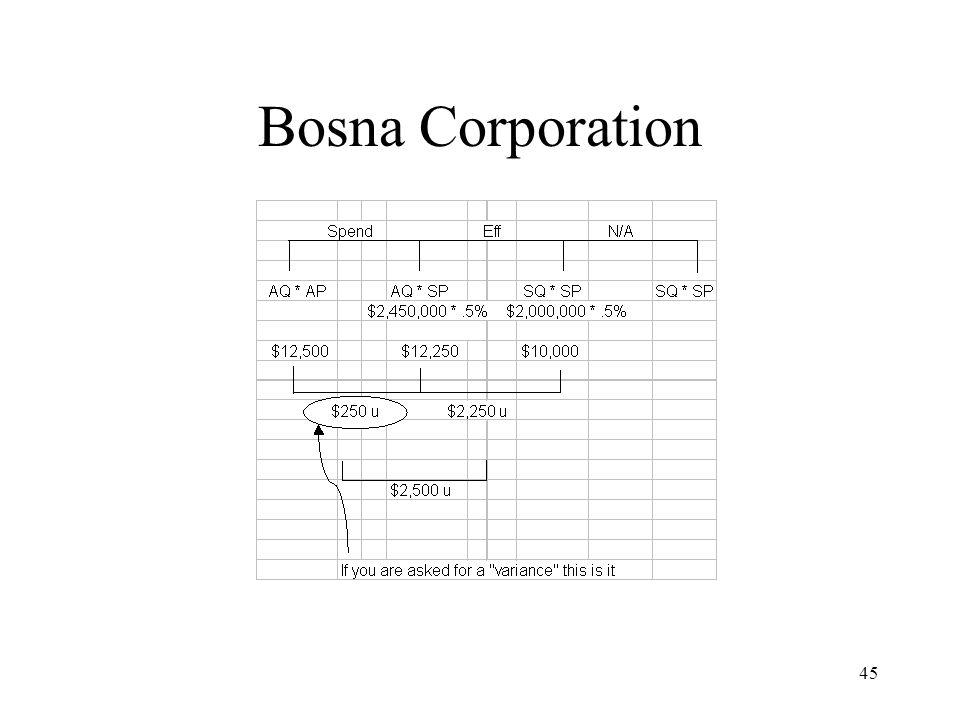 Bosna Corporation