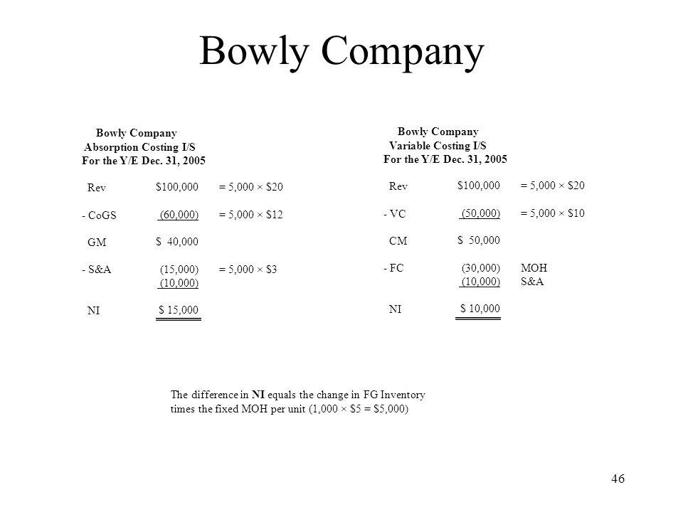 Bowly Company Bowly Company Absorption Costing I/S
