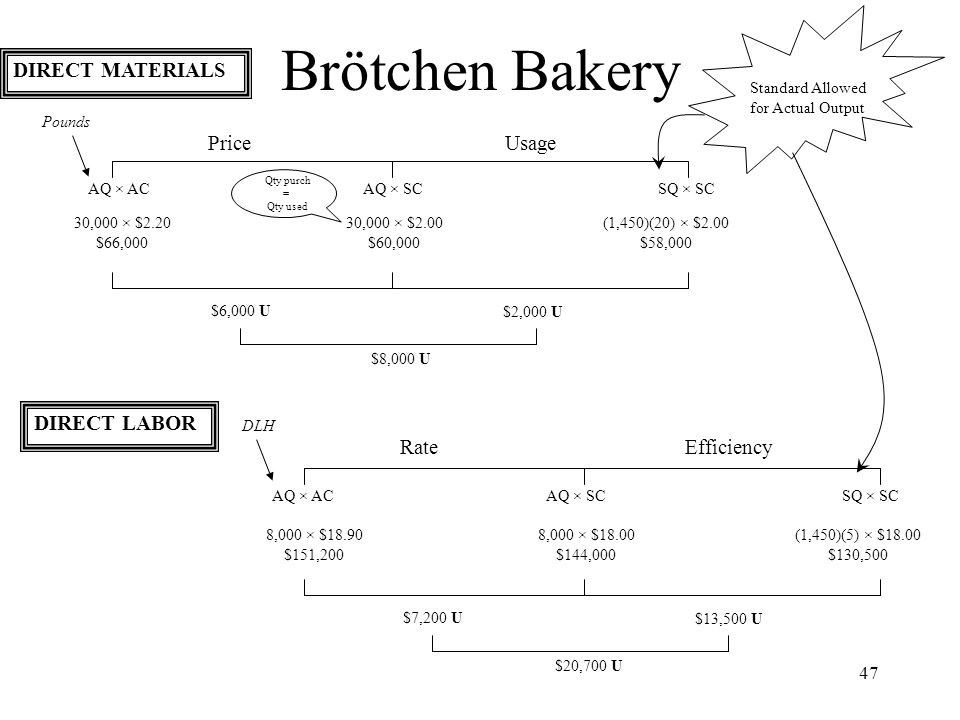 Brötchen Bakery DIRECT MATERIALS Price Usage DIRECT LABOR Rate