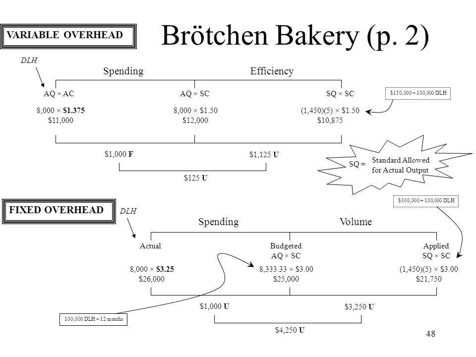Brötchen Bakery (p. 2) VARIABLE OVERHEAD Spending Efficiency