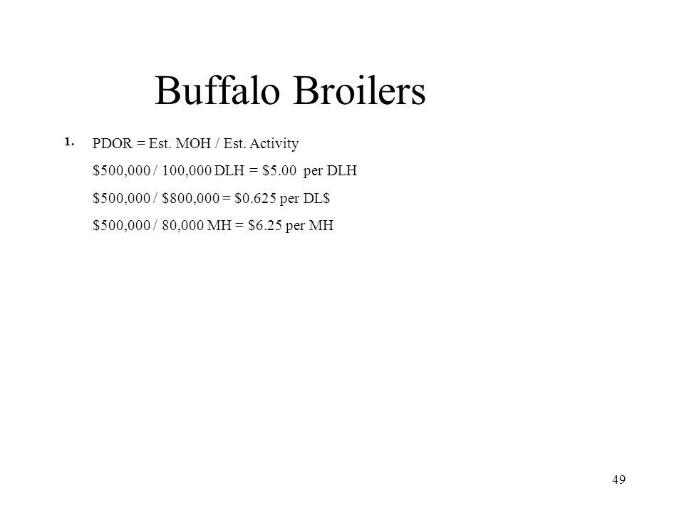 Buffalo Broilers PDOR = Est. MOH / Est. Activity