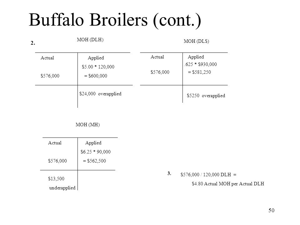 Buffalo Broilers (cont.)