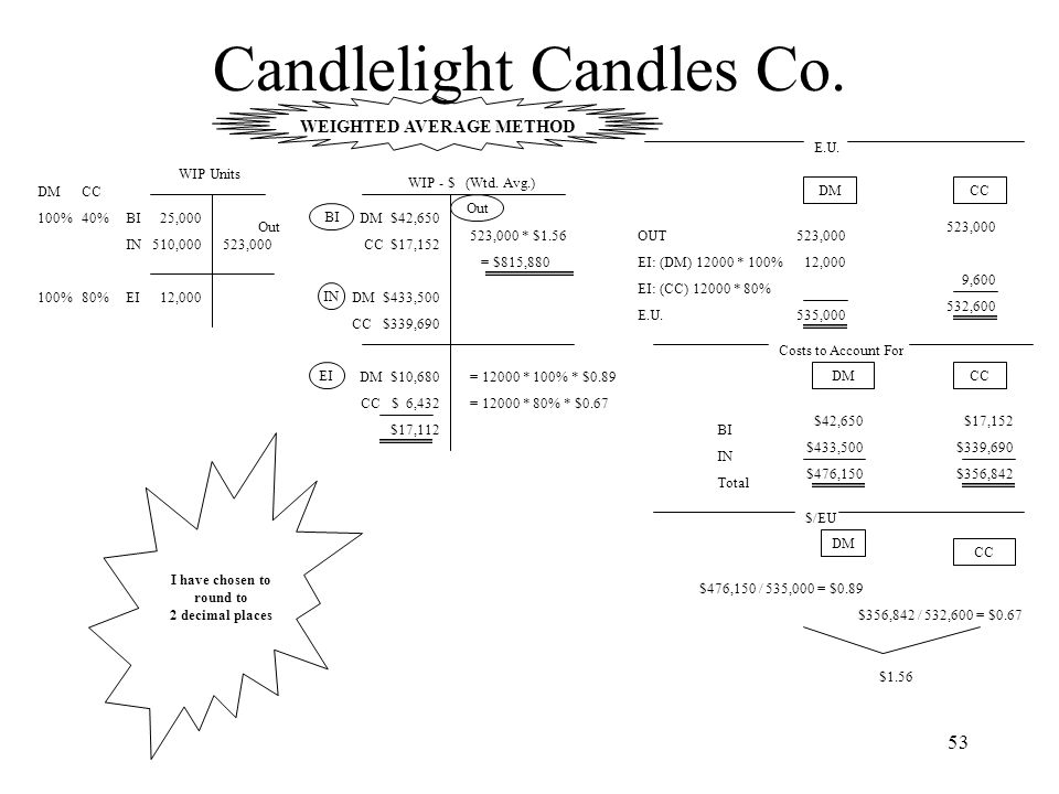 Candlelight Candles Co.