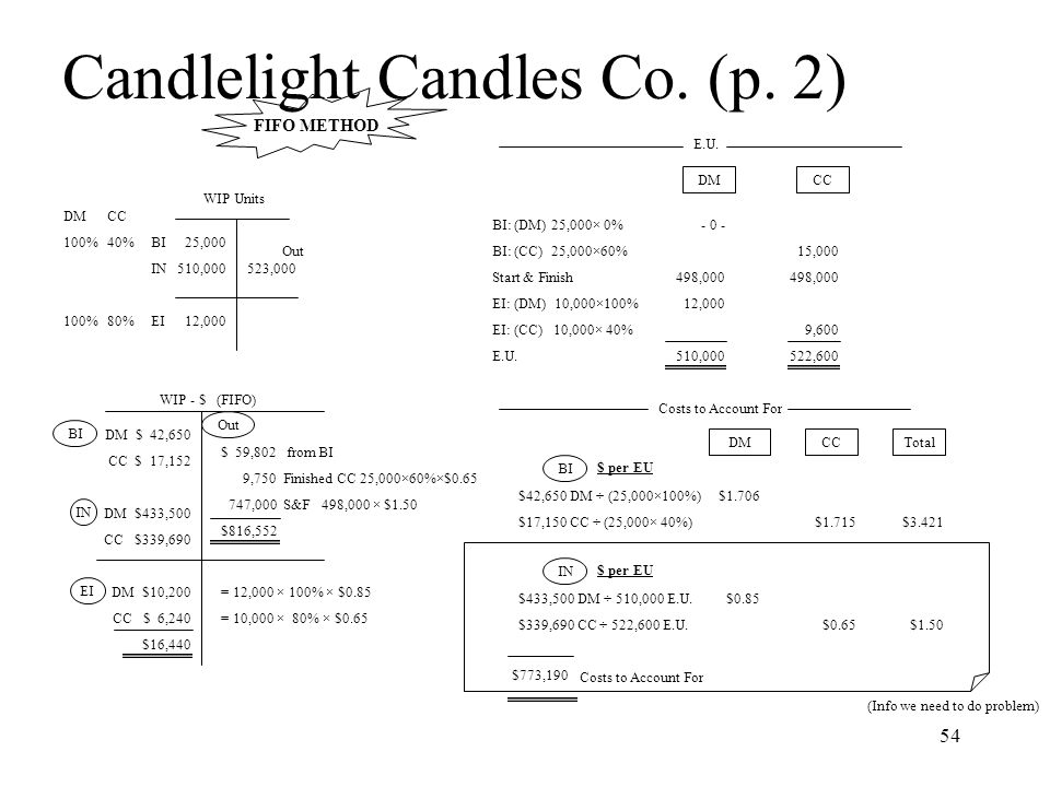 Candlelight Candles Co. (p. 2)