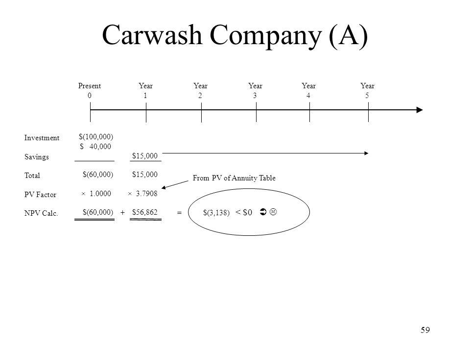Carwash Company (A) < $0   Present Year 1 Year 2 Year 3 Year 4