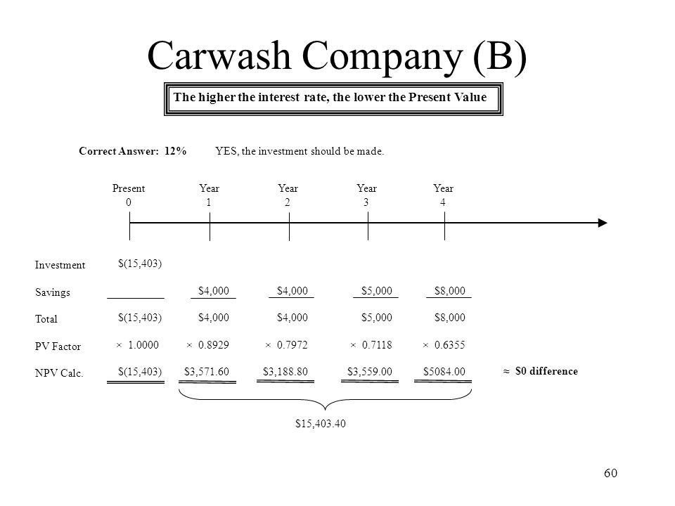 Carwash Company (B) The higher the interest rate, the lower the Present Value. Correct Answer: 12%