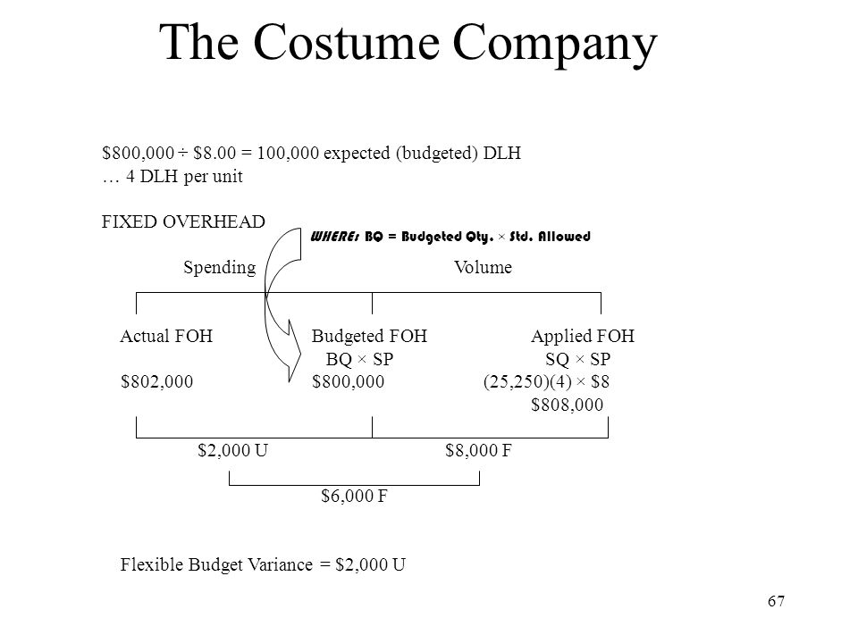 The Costume Company $800,000 ÷ $8.00 = 100,000 expected (budgeted) DLH