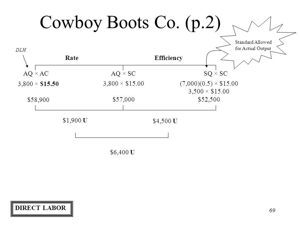 Cowboy Boots Co. (p.2) Rate Efficiency AQ × AC AQ × SC SQ × SC