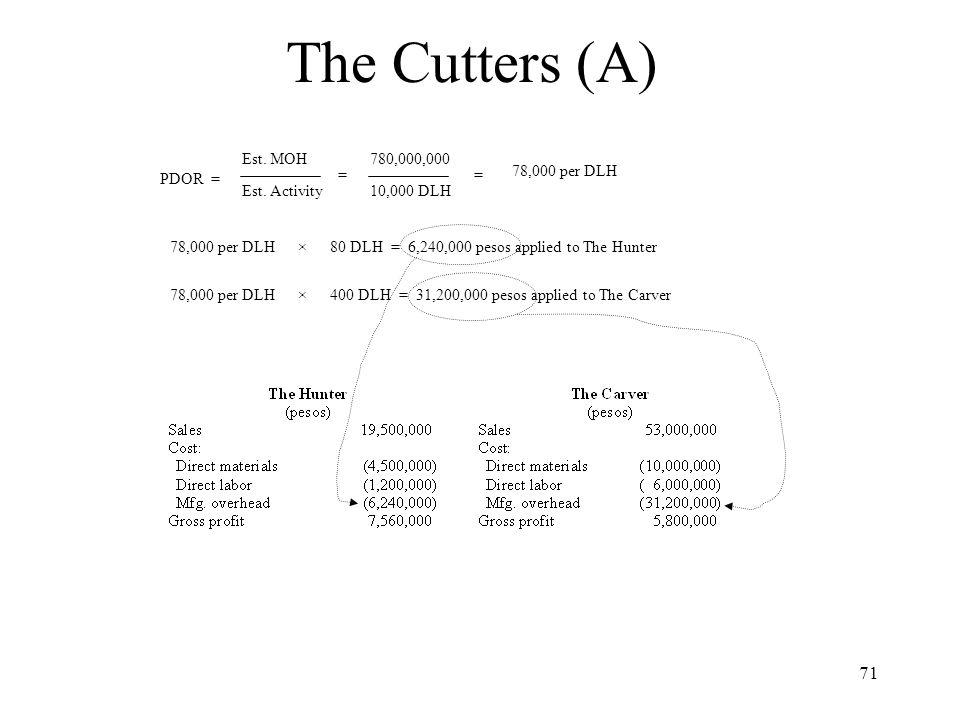 The Cutters (A) Est. MOH 780,000,000 PDOR = = = 78,000 per DLH