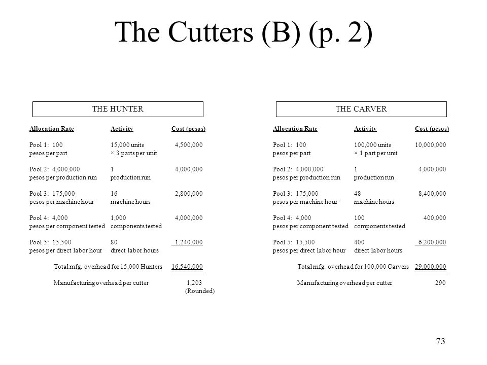 The Cutters (B) (p. 2) THE HUNTER THE CARVER Allocation Rate