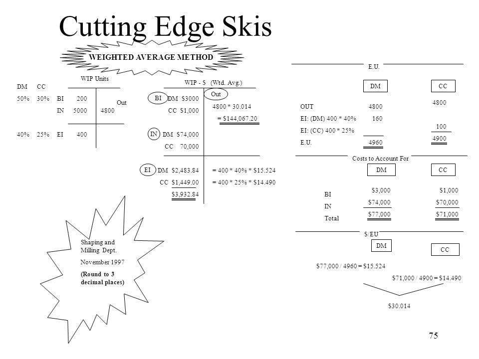 Cutting Edge Skis WEIGHTED AVERAGE METHOD E.U. WIP Units