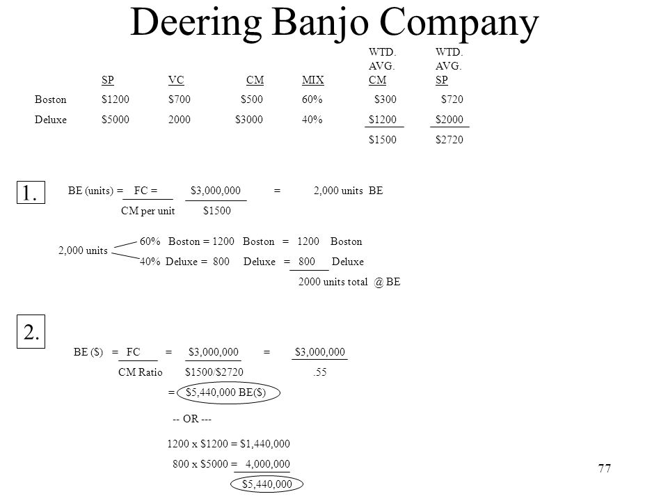 Deering Banjo Company 1. 2. WTD. WTD. AVG. AVG. SP VC CM MIX CM SP