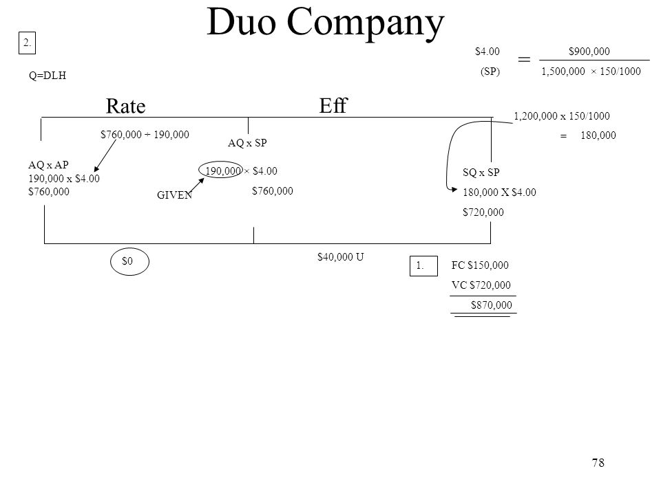 Duo Company = Rate Eff 2. $4.00 $900,000 (SP) 1,500,000 × 150/1000