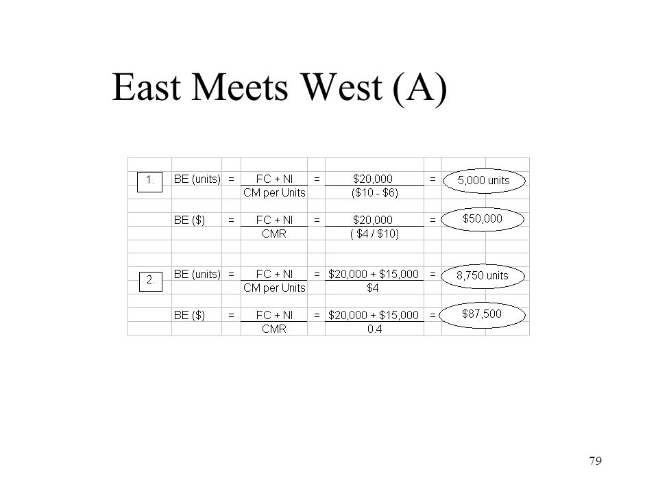 East Meets West (A)