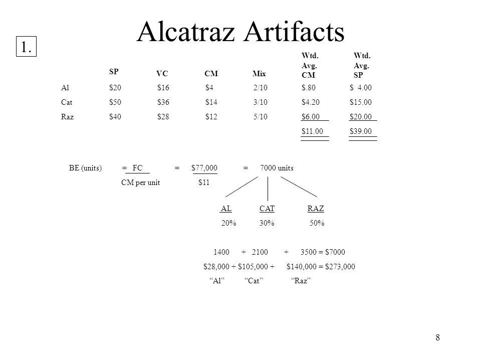 Alcatraz Artifacts 1. Wtd. Avg. CM Wtd. Avg. SP SP VC CM Mix
