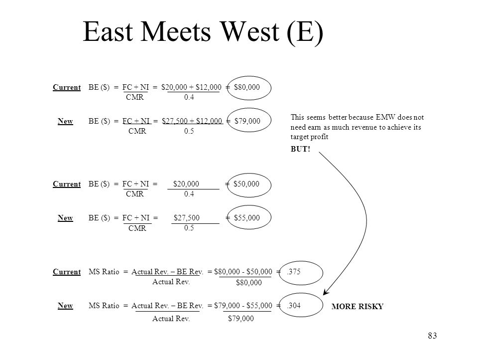 East Meets West (E) Current BE ($) = FC + NI = $20,000 + $12,000 = $80,000. CMR. 0.4. This seems better because EMW does not.
