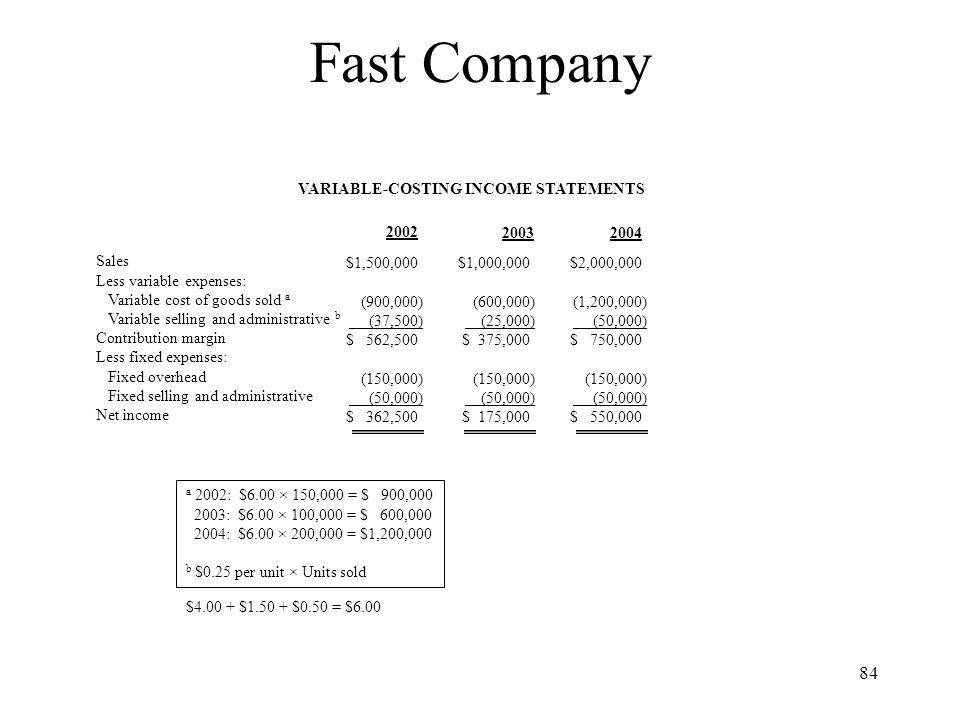Fast Company VARIABLE-COSTING INCOME STATEMENTS 2002 2003 2004 Sales