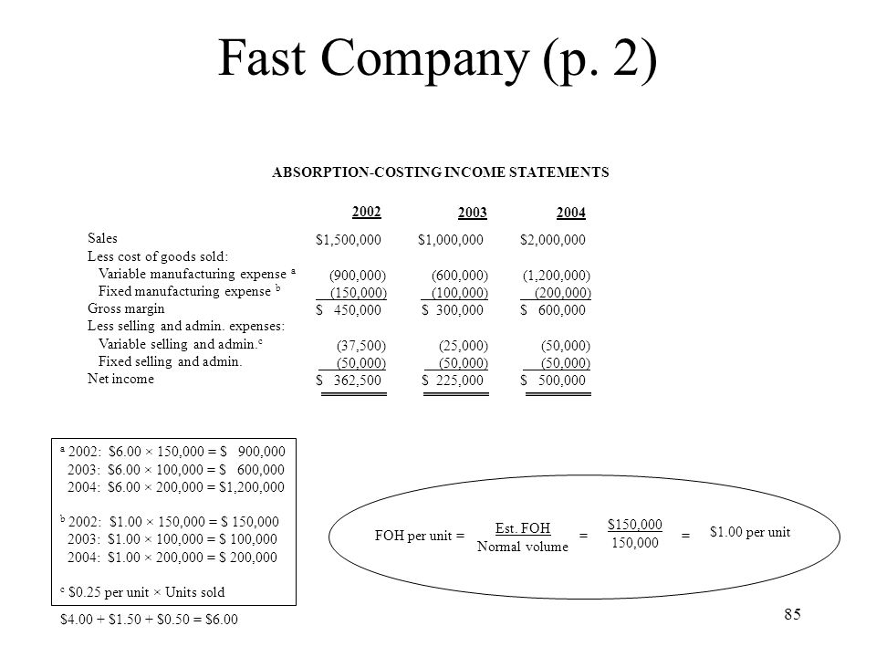 Fast Company (p. 2) ABSORPTION-COSTING INCOME STATEMENTS 2002 2003