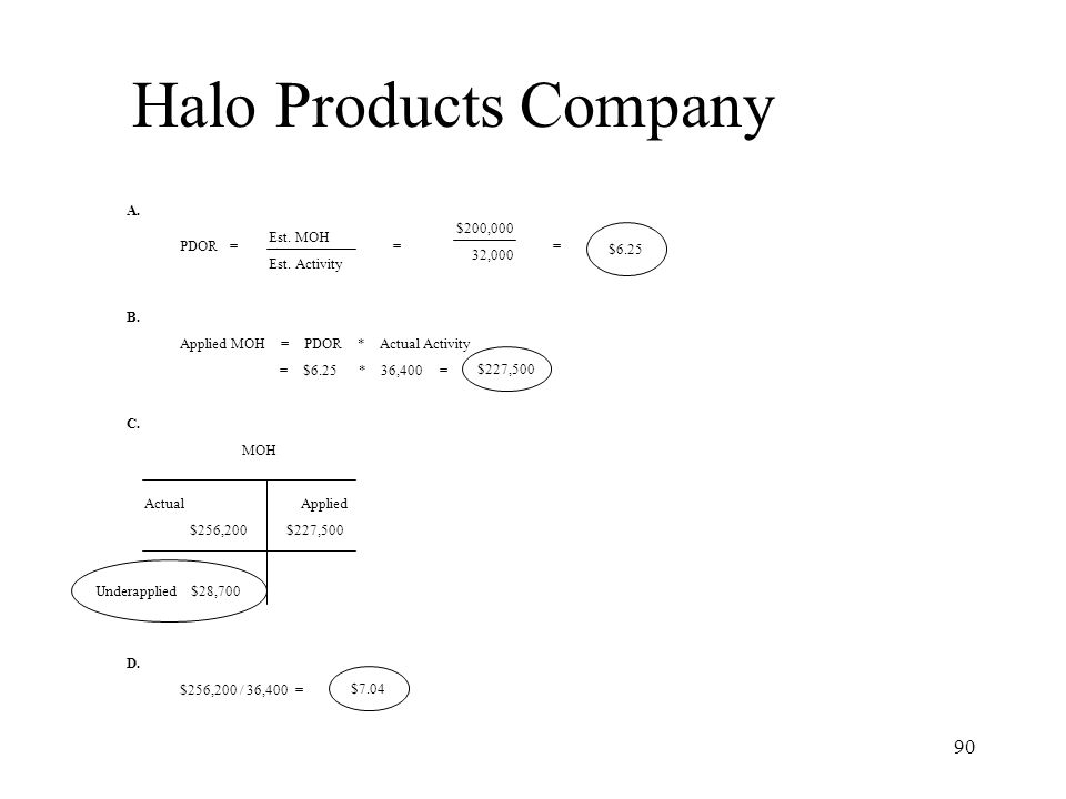 Halo Products Company A. B. C. D. $200,000 32,000 Est. MOH