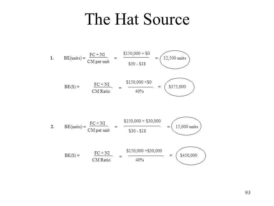 The Hat Source FC + NI $150,000 + $0 1. BE(units) = = = 12,500 units