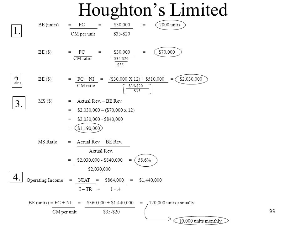 Houghton's Limited 1. 2. 3. 4. BE (units) = FC = $30,000 = 2000 units