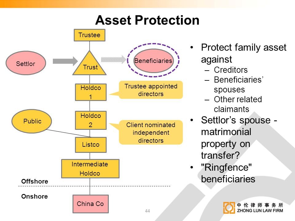 Asset Protection Protect family asset against