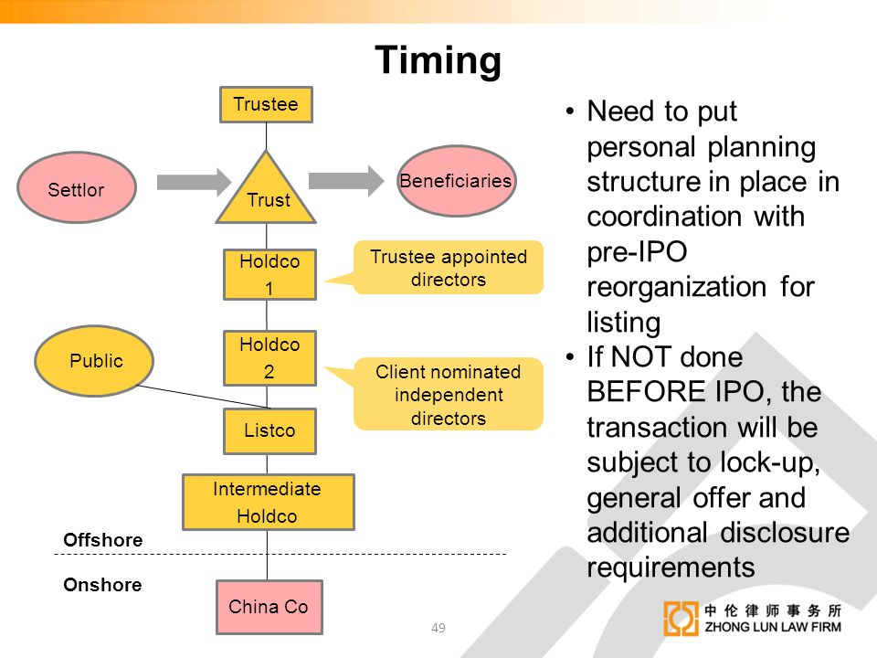Timing Trustee. Holdco 1. Holdco 2. Listco. Intermediate Holdco. Offshore. Onshore. Trust.