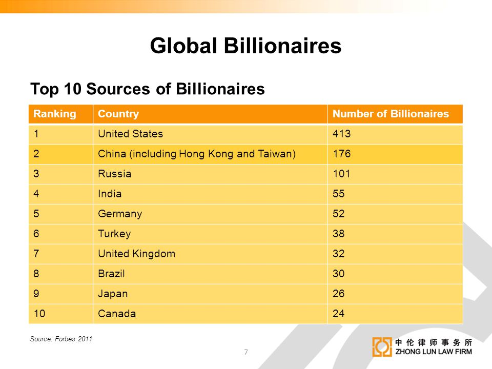 Global Billionaires Top 10 Sources of Billionaires Ranking Country