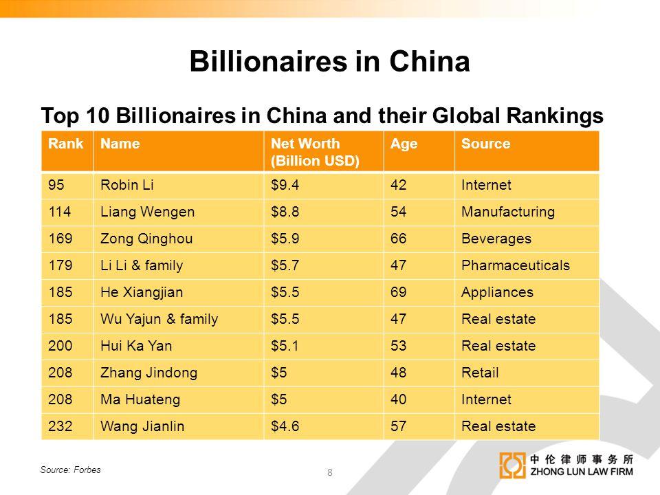 Billionaires in China Top 10 Billionaires in China and their Global Rankings. Rank. Name. Net Worth.