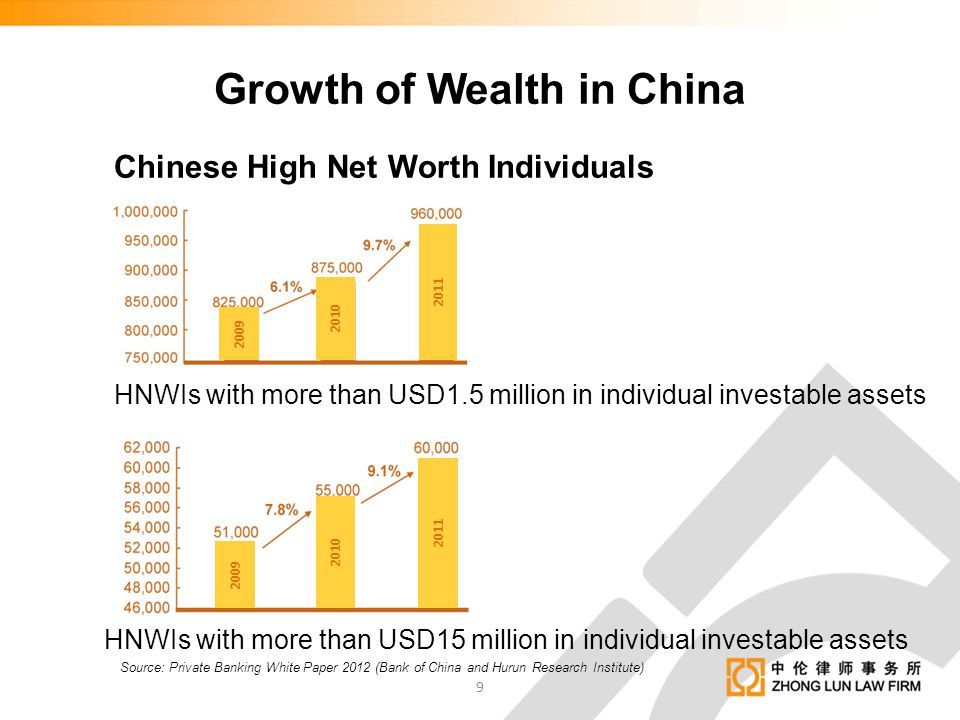 Growth of Wealth in China