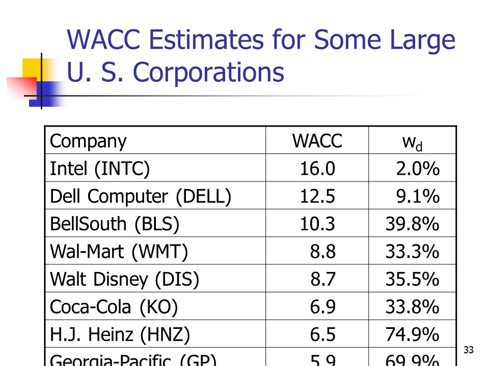 WACC Estimates for Some Large U. S. Corporations