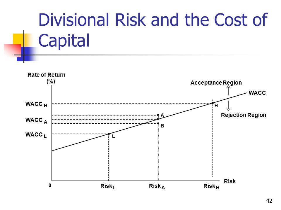 Divisional Risk and the Cost of Capital