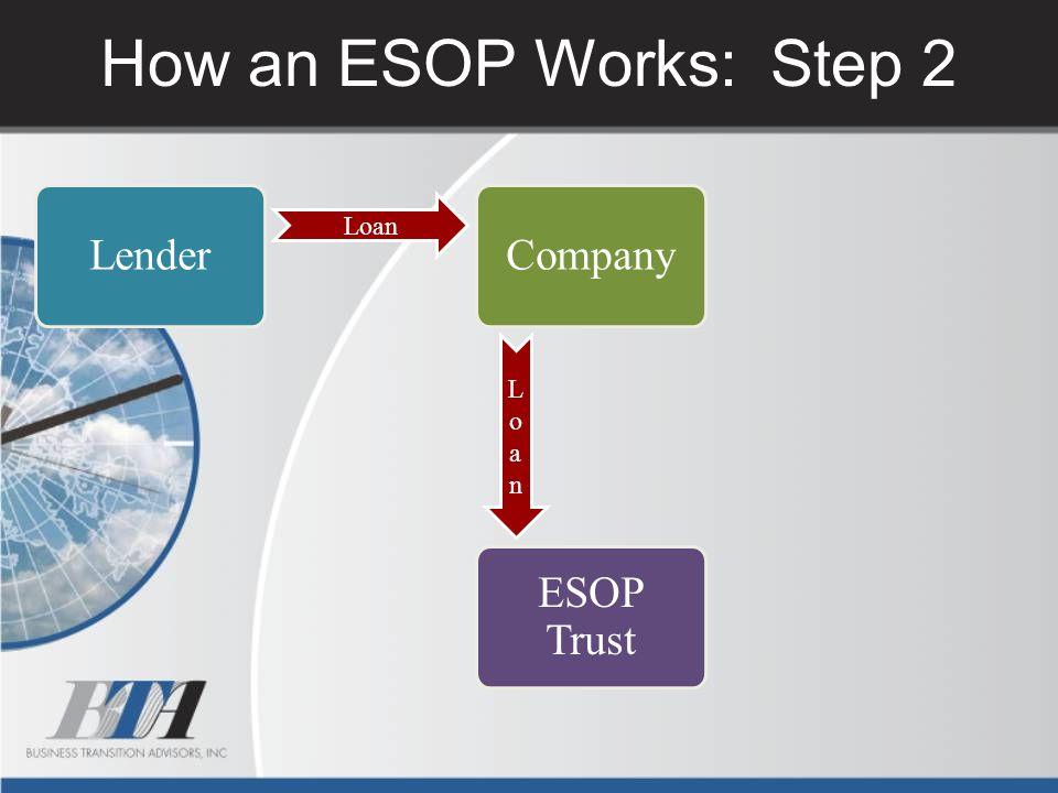 How an ESOP Works: Step 2 Lender Company Loan Loan ESOP Trust