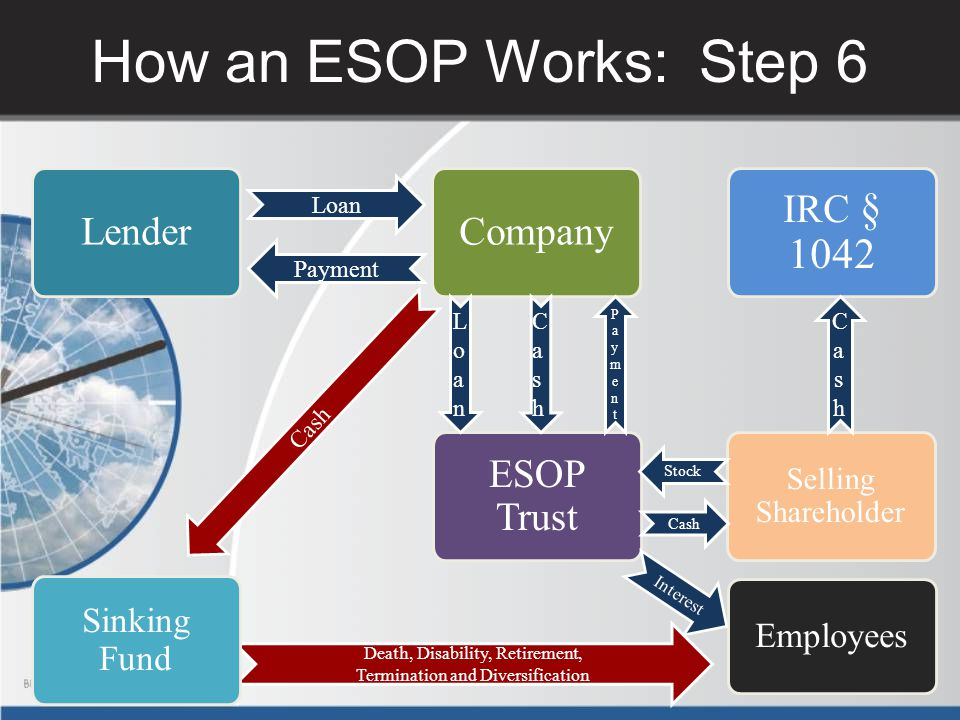 How an ESOP Works: Step 6 Lender Company IRC § 1042 ESOP Trust