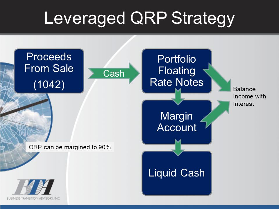 Leveraged QRP Strategy