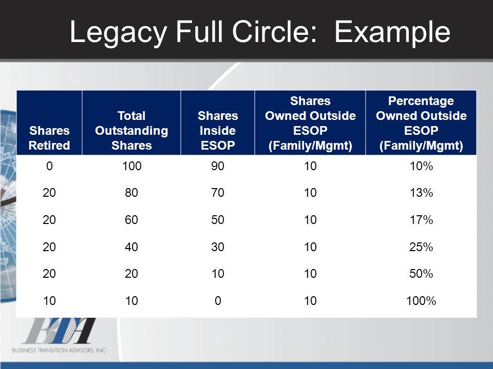 Legacy Full Circle: Example