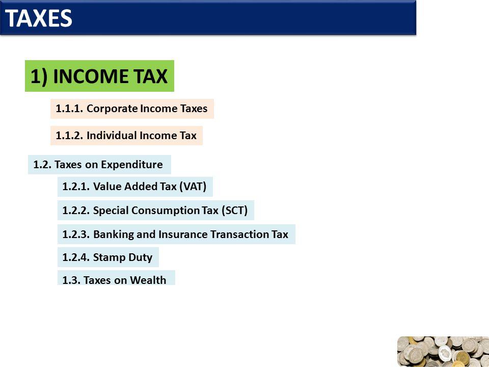 TAXES 1) INCOME TAX 1.1.1. Corporate Income Taxes