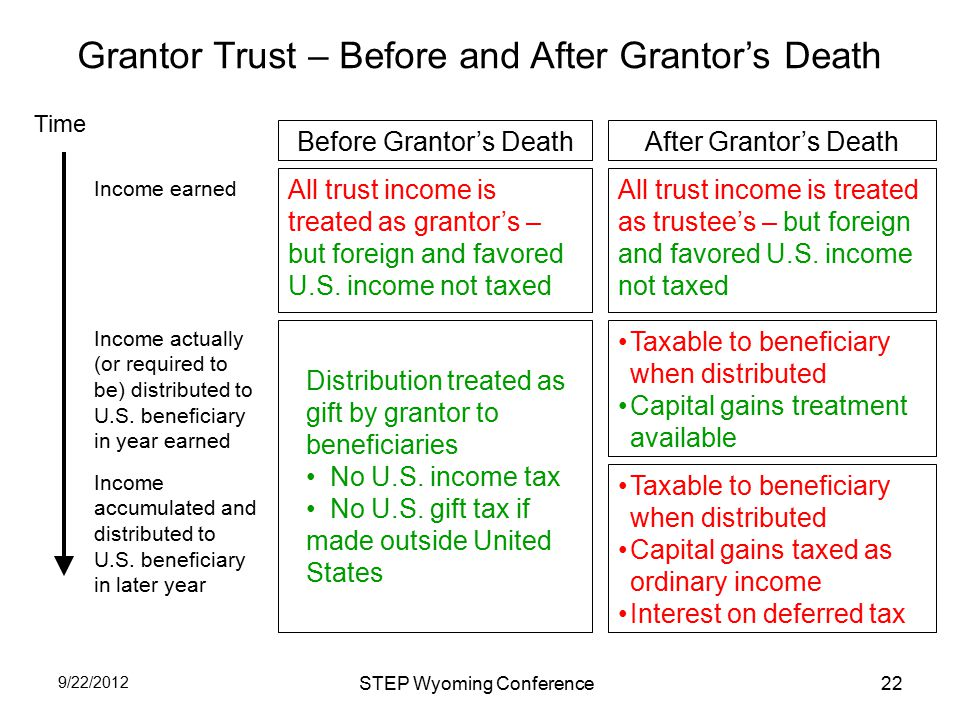 Grantor Trust – Before and After Grantor's Death