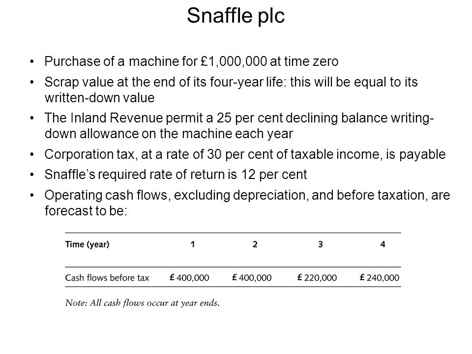 Snaffle plc Purchase of a machine for £1,000,000 at time zero
