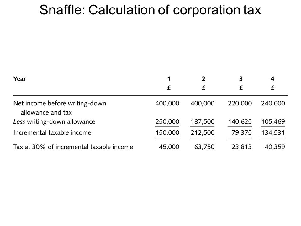 Snaffle: Calculation of corporation tax