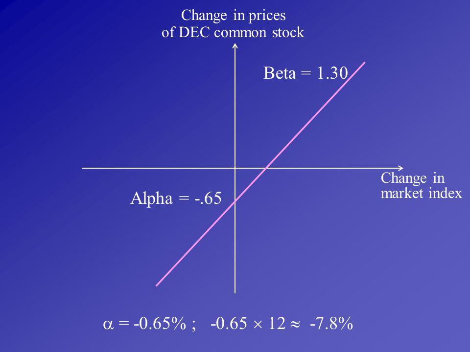 Beta = 1.30 Alpha = -.65  = -0.65% ; -0.65  12  -7.8%