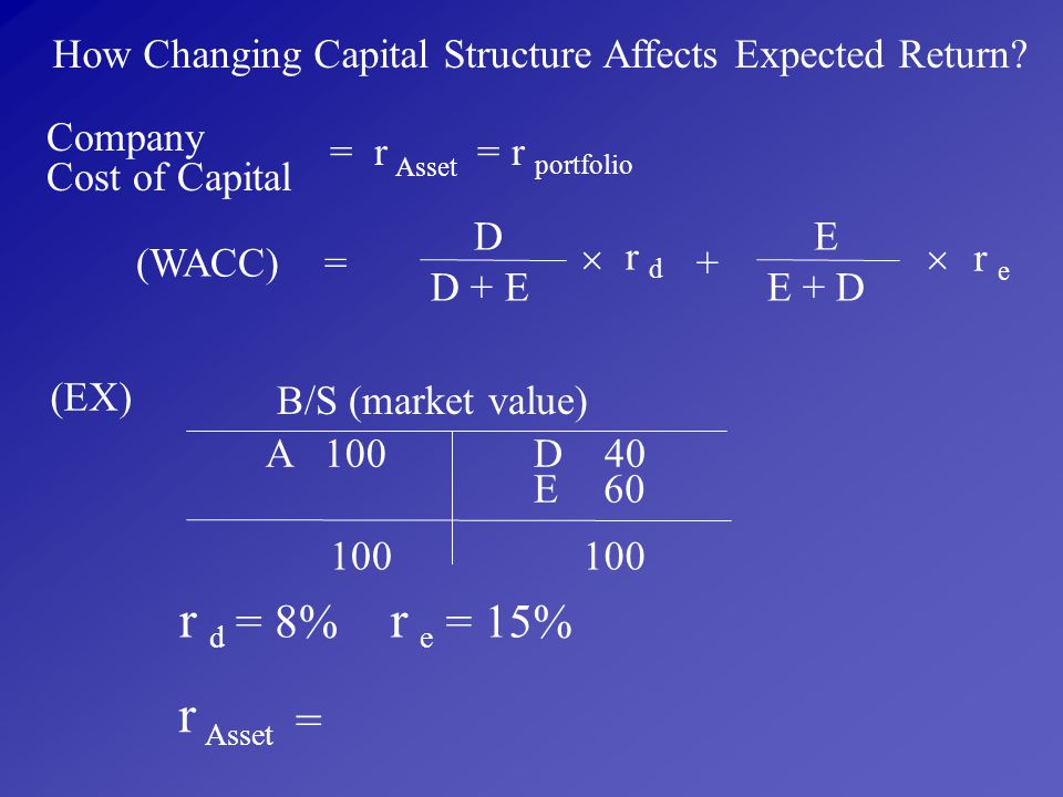 How Changing Capital Structure Affects Expected Return