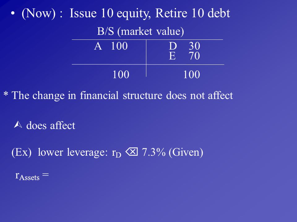 (Now) : Issue 10 equity, Retire 10 debt