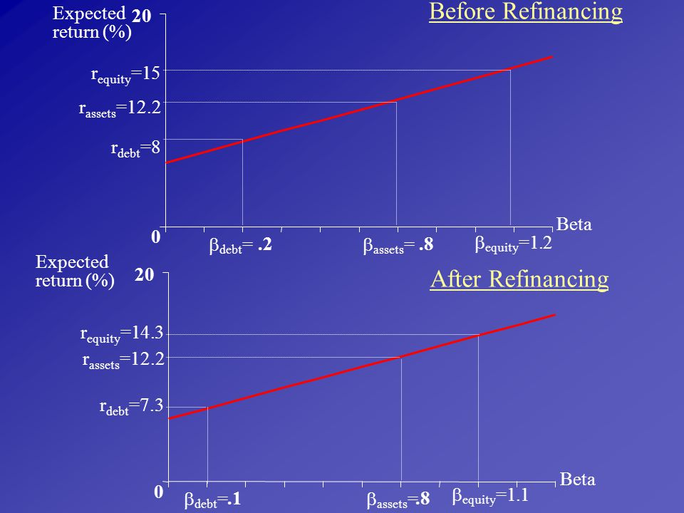 Before Refinancing After Refinancing Expected return (%) rdebt=8