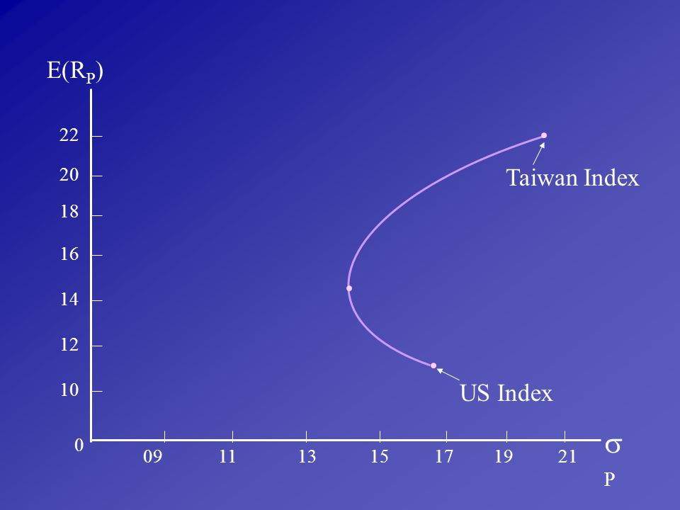 P E(RP) Taiwan Index US Index 22 20 18 16 14 12 10 09 11 13 15 17 19