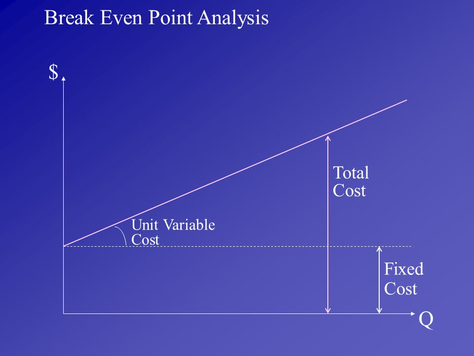Break Even Point Analysis